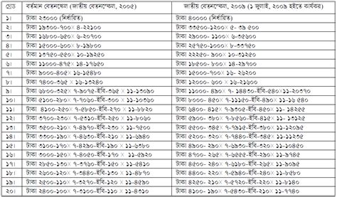 government employees new revised pay scale 2015 bps budget 2015 16 2015 army pay chart pdf government employees new revised