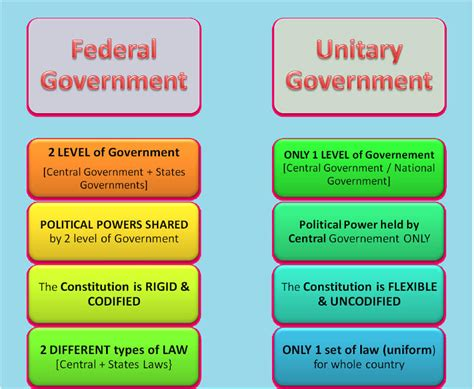 indian federal system political science study material