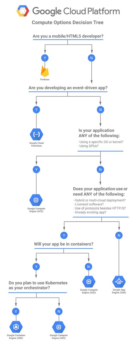 flowchart cloud a gcp flowchart a day cloud platform community