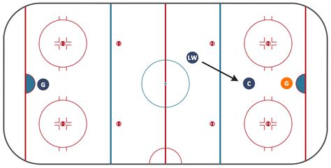 hockey offsides diagram hockey offside diagram
