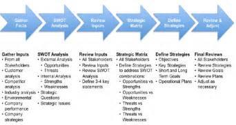 business process audit template cultural audit analysis process business process diagrams