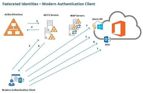 clients that support the exchange exchange identity models authentication