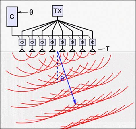 design guidelines for medical ultrasonic arrays phased array ultrasonics wikipedia