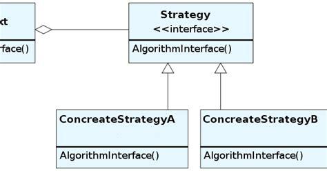 strategy pattern c video aylin coşkun strateji tasarim modeli strategy design pattern