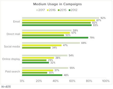 Search Social Media By Email Study Marketers Go Multi Channel Combine Email Social
