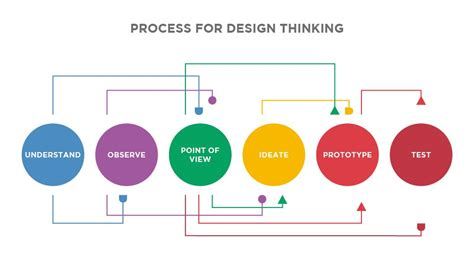 design thinking diagram design thinking vs lean startup if you build it will