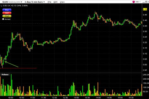 How Much Money Can I Make Online - intraday stock charts 8 month stock chart overview intraday chart overlay smart