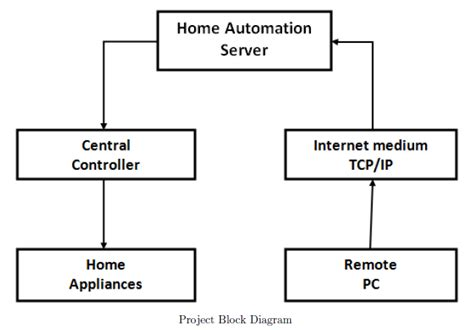 block diagram of client server architecture complete project with thesis home automation system using
