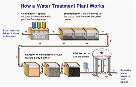 water treatment 7pilar water treatment water mybasicconcepts why we need boiler water treatment for