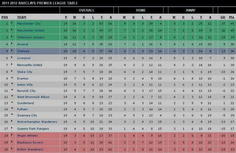 2011 12 premier league fixtures table standings