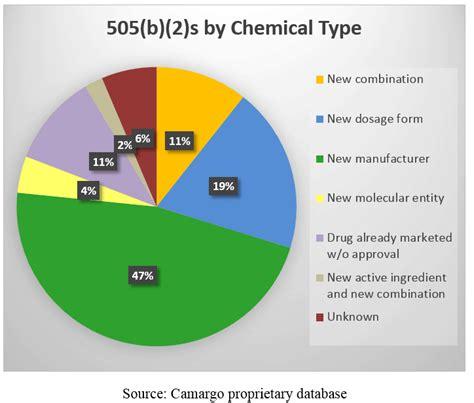 section 505 b 2 505 b 2 development resources camargo