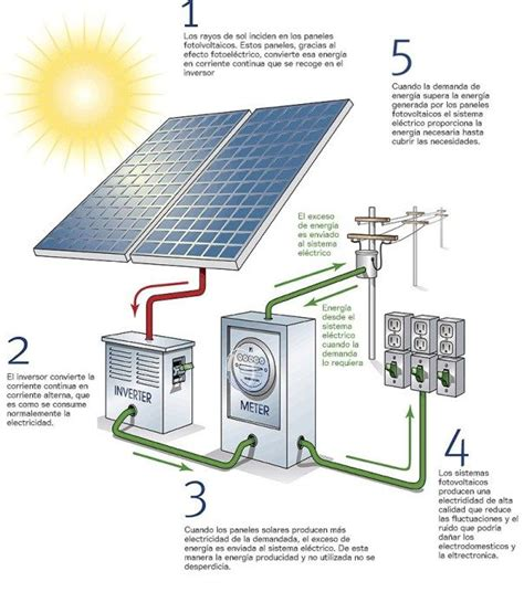 libro the machine stops como funciona un sistema fotovoltaico de autoconsumo como funciona funciona y energ 237 a solar