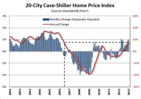 shiller home prices continue to rise tim iacono