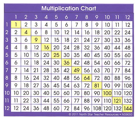 times table charts for sale download