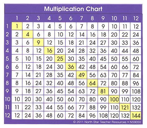 printable multiplication chart 0 9 printable multiplication tables 0 12 multiplication