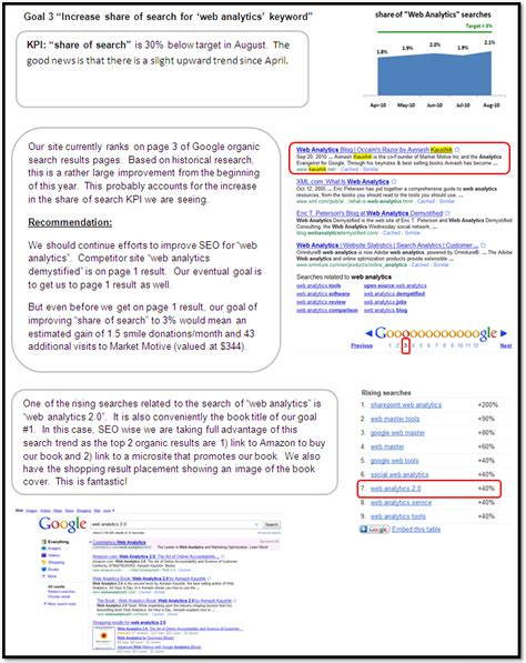 pattern search analysis report the difference between web reporting and web analysis
