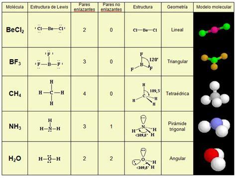 figuras geometricas moleculares exe