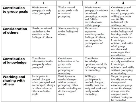design concept rubric 16 best images about collaborative group work on