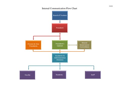 process of business communication with diagram communication flow chart template you gotta werk