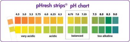 ph colors ph color chart 1 14 quotes