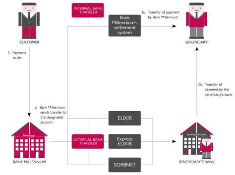 domestic bank transfer domestic transfer corporate bank millennium