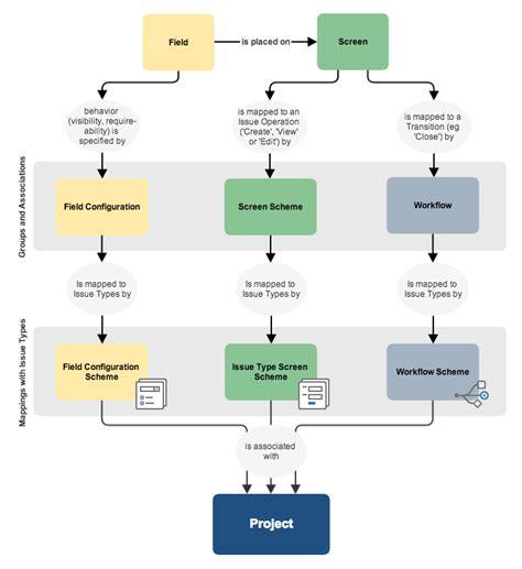 jira schema diagram configuring fields and screens atlassian documentation