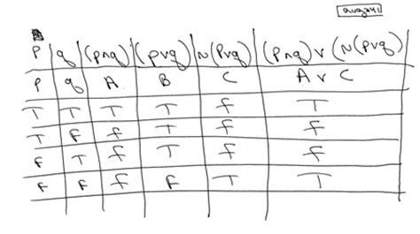construct a truth table for pvq p brokeasshome com