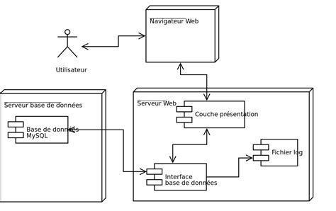 exemple diagramme de deploiement uml file diagramme deploiement svg