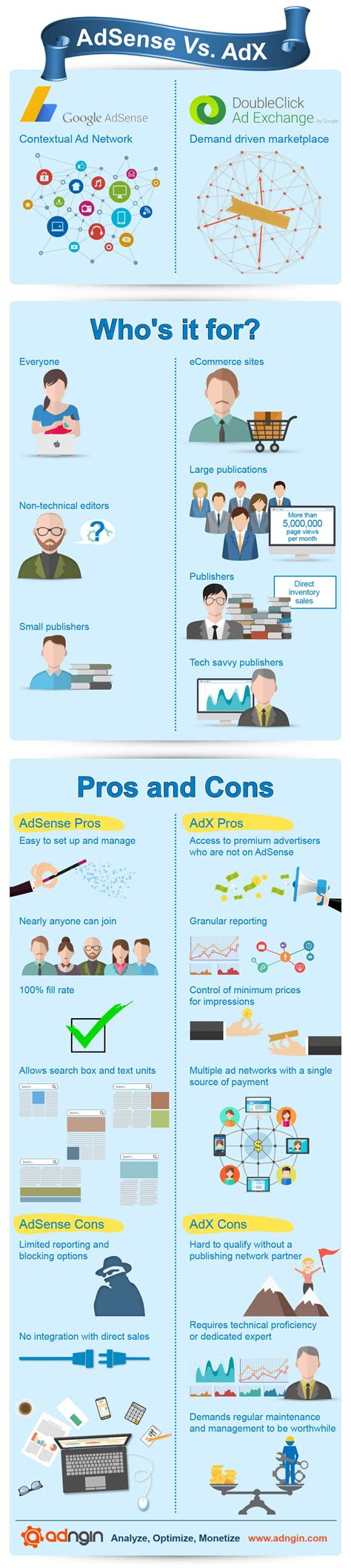 adsense how it works infographic adx vs adsense which will make you more