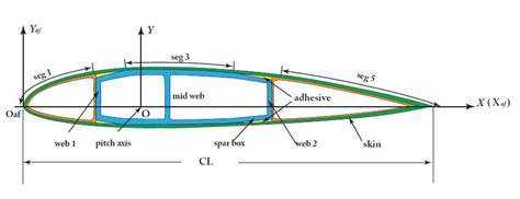 cross section of airplane wing prevabs preprocessor modeling sophisticated cross sections