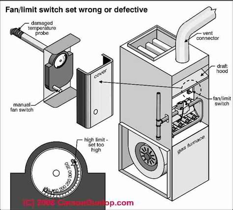 heater fan limit switch how to install wire the fan limit controls on furnaces