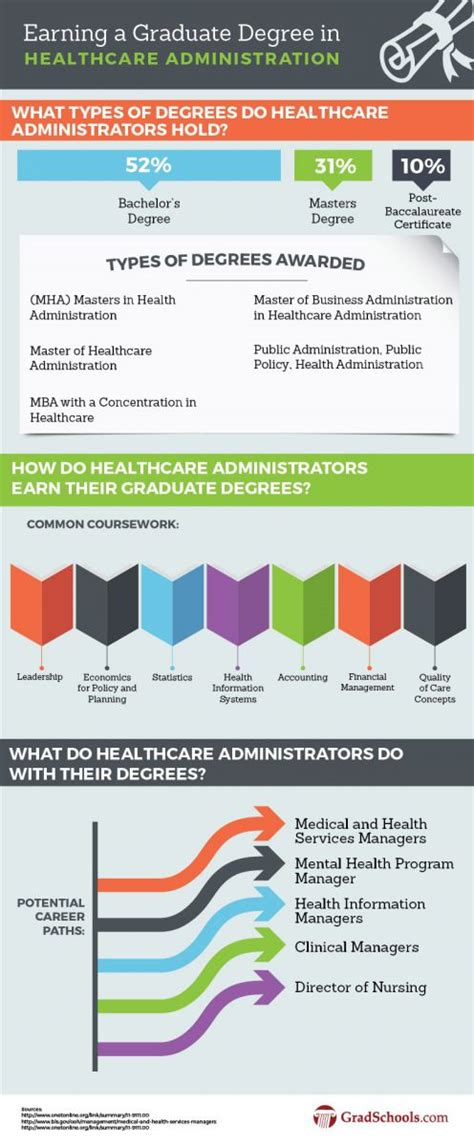 Mba Colleges For Hospital Administration by Healthcare Administration Graduate Programs 2018