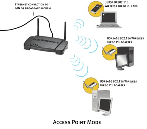 Adaptor Untuk Wifi Akses Point 802 11g wireless turbo pc card pci adapter and multi function access point user guide