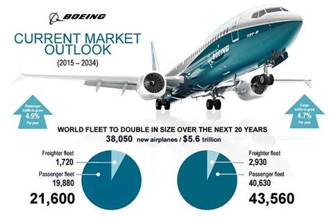 boeing ups aircraft demand expectation air cargo news