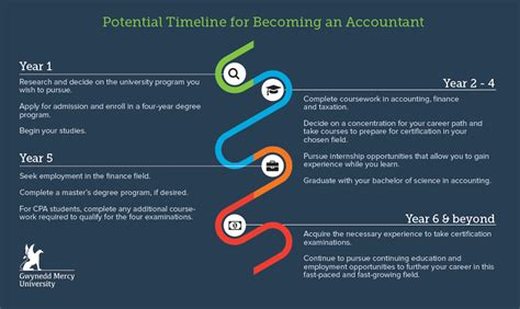 Rutgers Mba Transfer Credits by Coursework For Accounting Degree Professional Essay