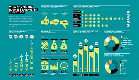 creative and the electric utility of the future books wind energy infographic