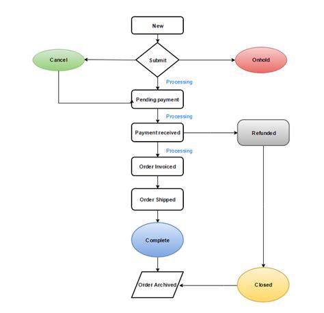order processing workflow order status workflow in magento 2 mageplaza magento 2