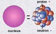 Who Discovered Electron Proton Neutron The Study Of The Atom