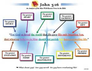 What Does 3 16 Home Www Examiningcalvinism