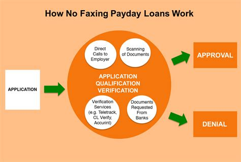 no teletrack no verification advance how no faxing payday loans work the payday hound