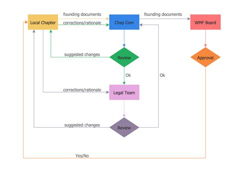 workflow chart exles simple flow chart creating a simple flowchart