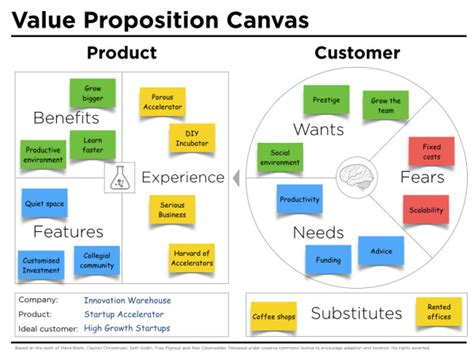 the startup analysis canvas books value proposition canvas template j thomson