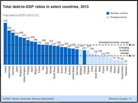 prodotto interno lordo mondiale rapporto debito totale pil ecco chi sta affogando nel