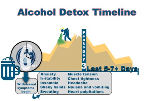 How Does It Take To Detox From Prescription Drugs by How Does It Take To Detox From Detox From