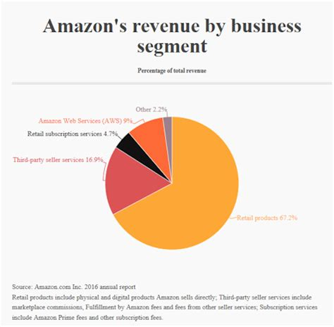 amazon yearly revenue amazon annual revenue pictures to pin on pinterest pinsdaddy