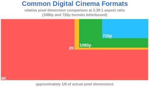 digital video format file extension 4k разрешение википедия