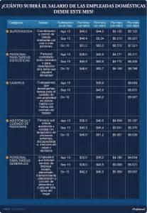 cronograma de empleada domestica 2016 escala salarial empleada domestica 2017
