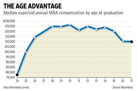 Average Age At Mba Schools by The Best Age To Go To Business School Livemint