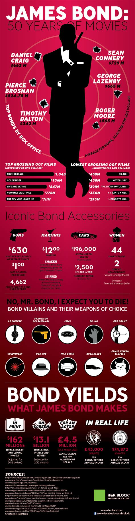 james bond film at cinema 15 interesting infographics on james bond infographics