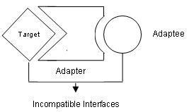adapter pattern simple exle structural pattern adapter design pattern flex script